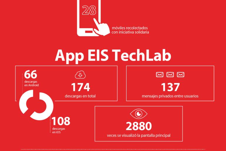 infografia_EISTechLab