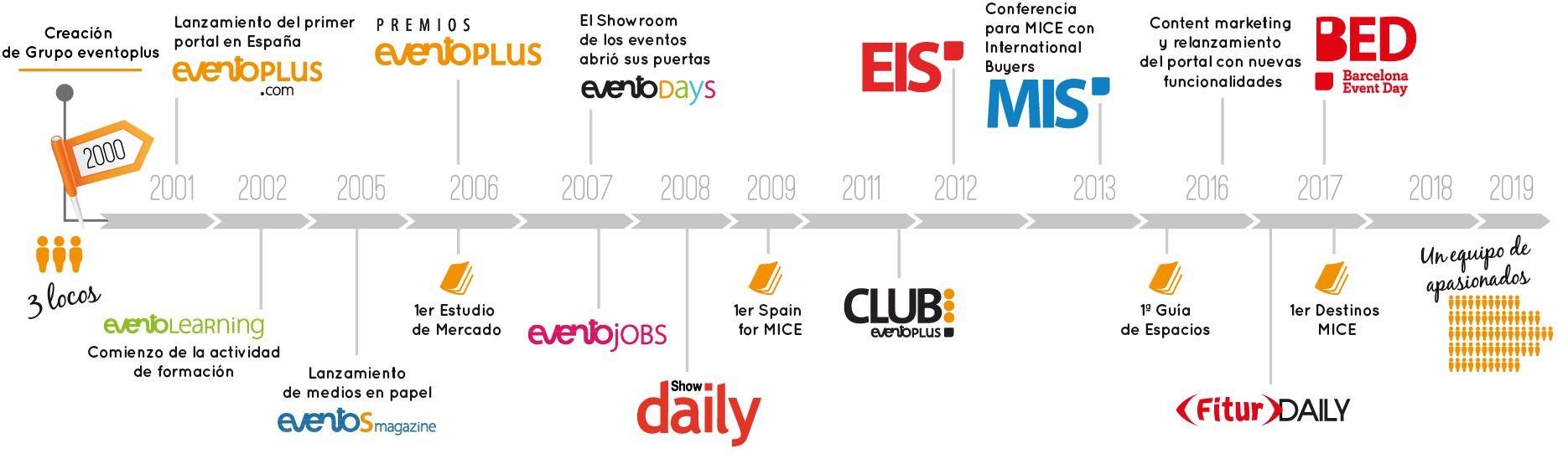 timeline-web0819-S